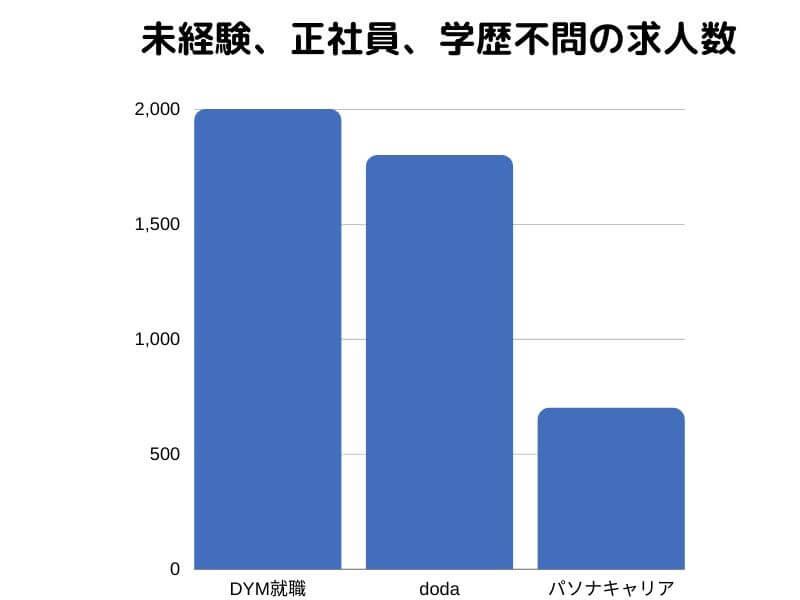 DYM就職の求人数