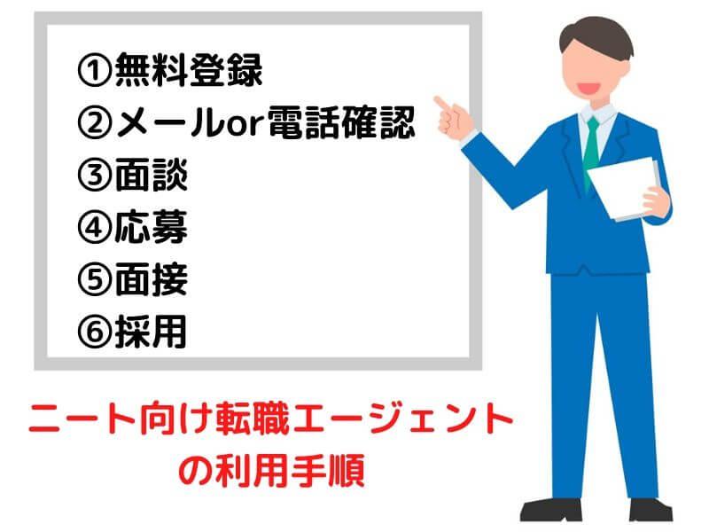 ニート向け転職エージェントの利用手順